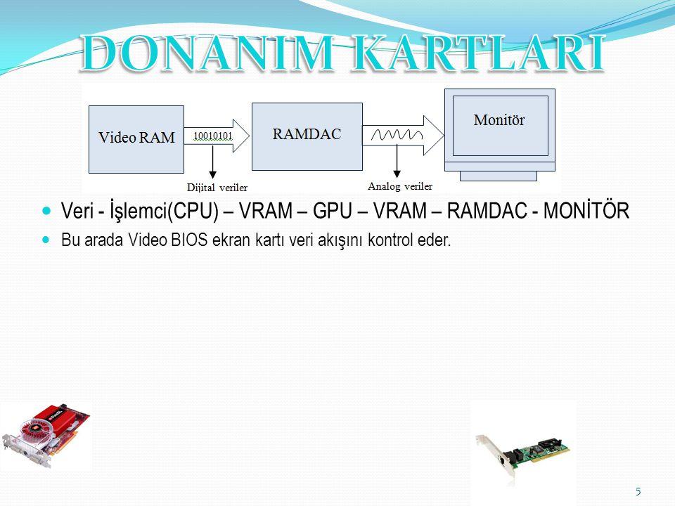 Veri - İşlemci(CPU) – VRAM – GPU – VRAM – RAMDAC - MONİTÖR