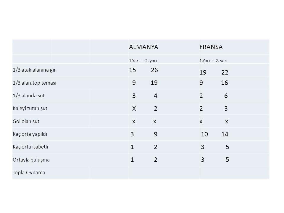 ALMANYA FRANSA. 1.Yarı - 2. yarı. 1/3 atak alanına gir. 15 26. 19 22. 1/3 alan.top teması.