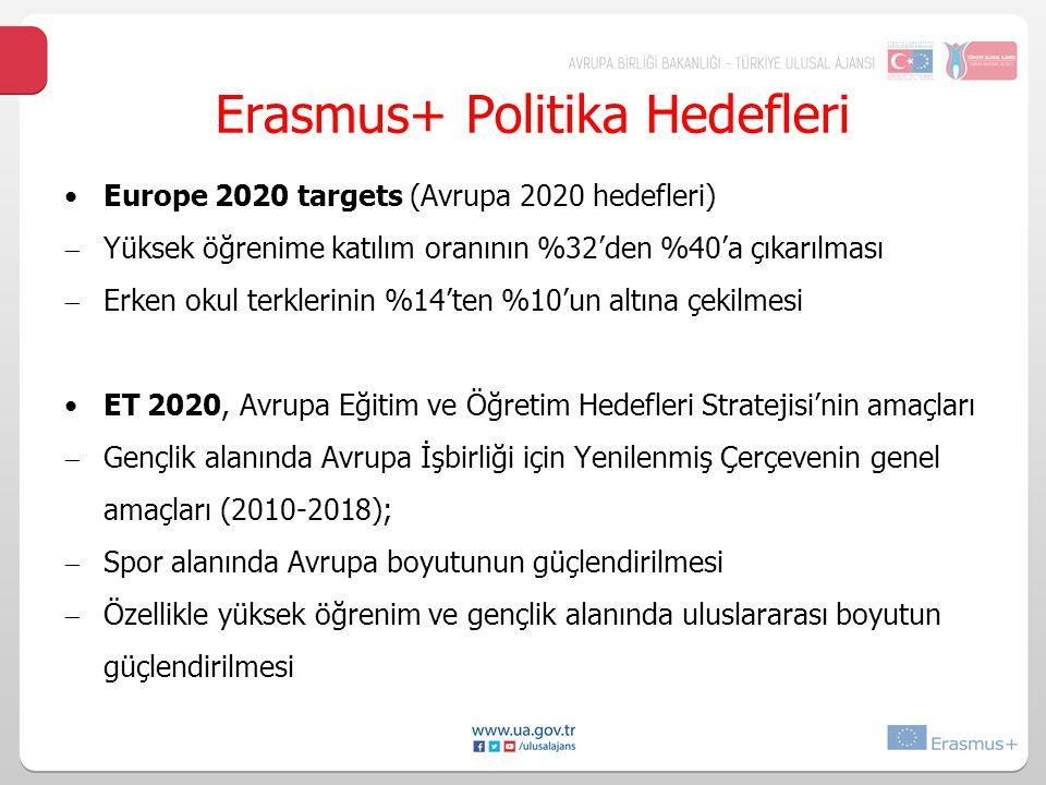 Erasmus+ Politika Hedefleri