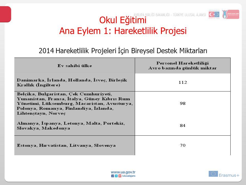 Okul Eğitimi Ana Eylem 1: Hareketlilik Projesi 2014 Hareketlilik Projeleri İçin Bireysel Destek Miktarları