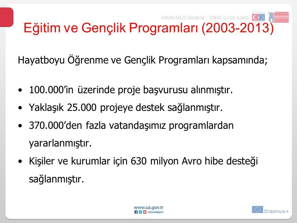 Eğitim ve Gençlik Programları (2003-2013)
