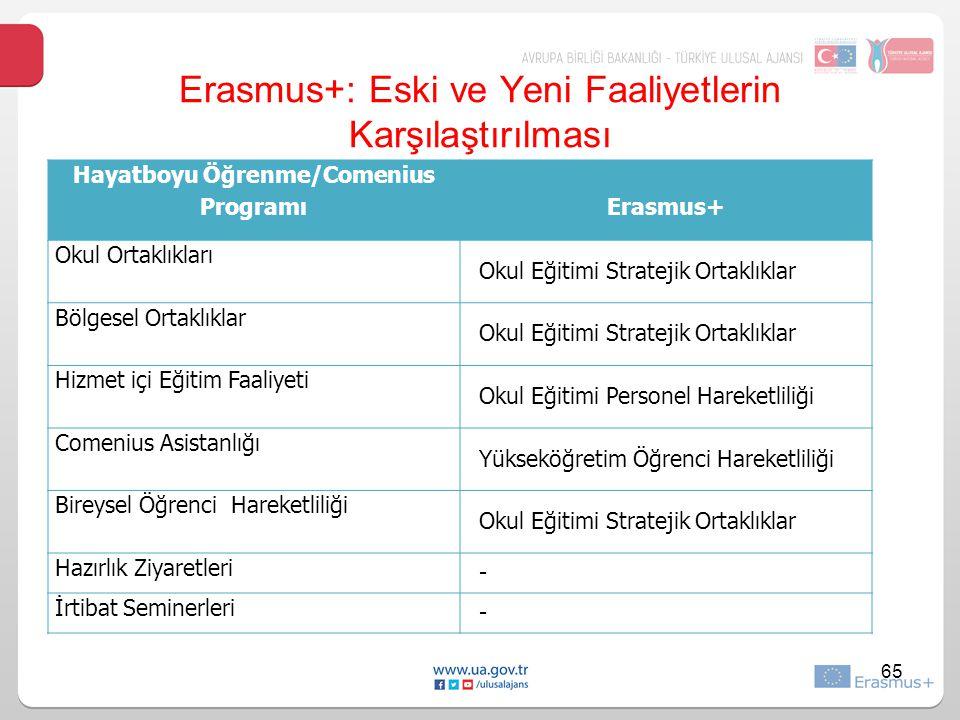 Erasmus+: Eski ve Yeni Faaliyetlerin Karşılaştırılması
