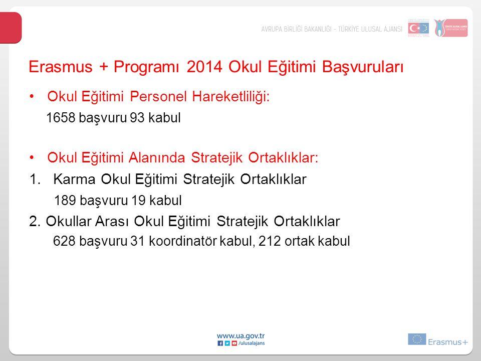 Erasmus + Programı 2014 Okul Eğitimi Başvuruları