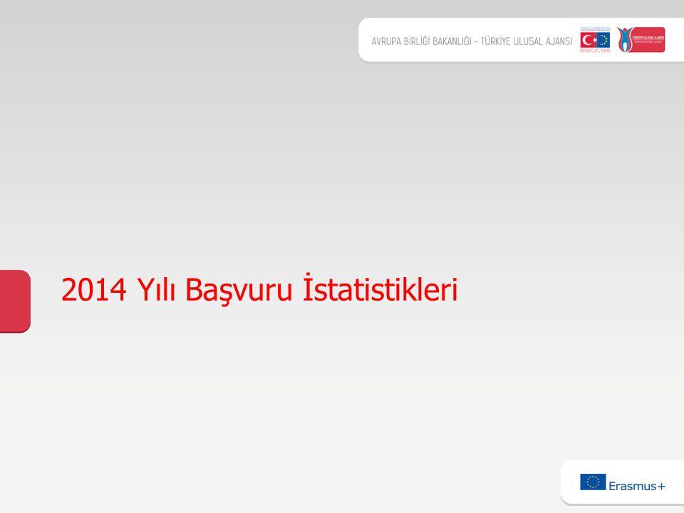 2014 Yılı Başvuru İstatistikleri