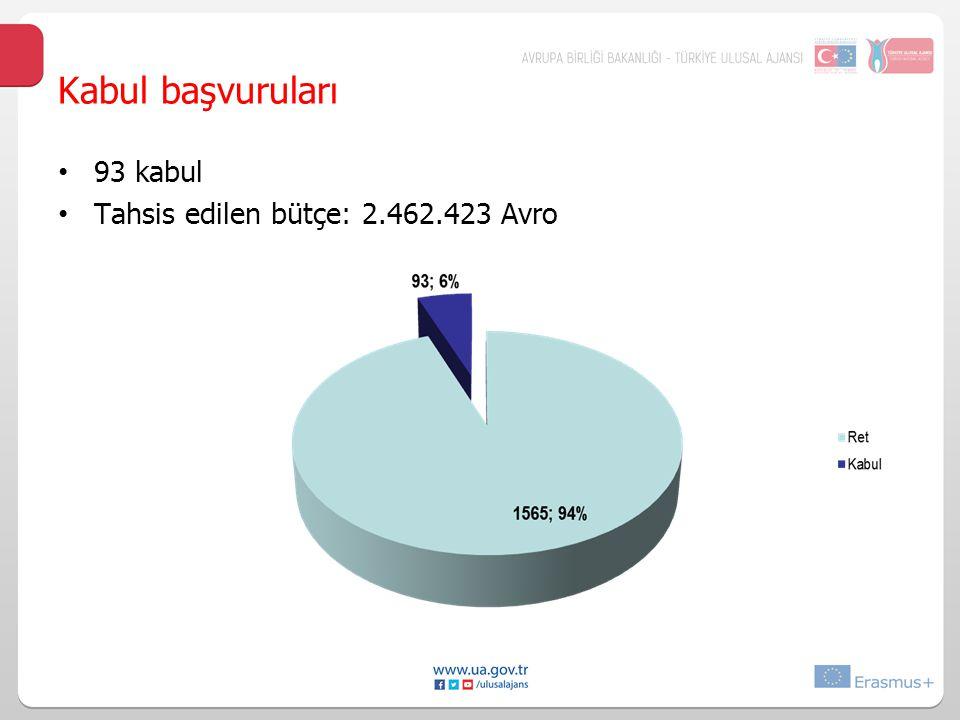 Kabul başvuruları 93 kabul Tahsis edilen bütçe: 2.462.423 Avro