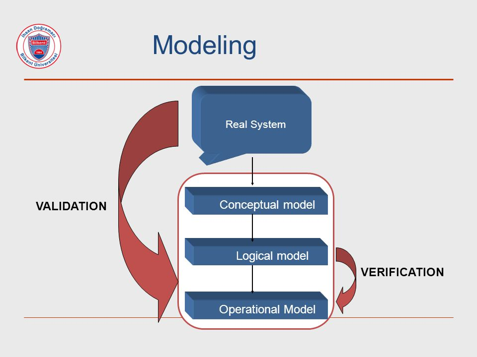Modeling VALIDATION Conceptual model Logical model VERIFICATION