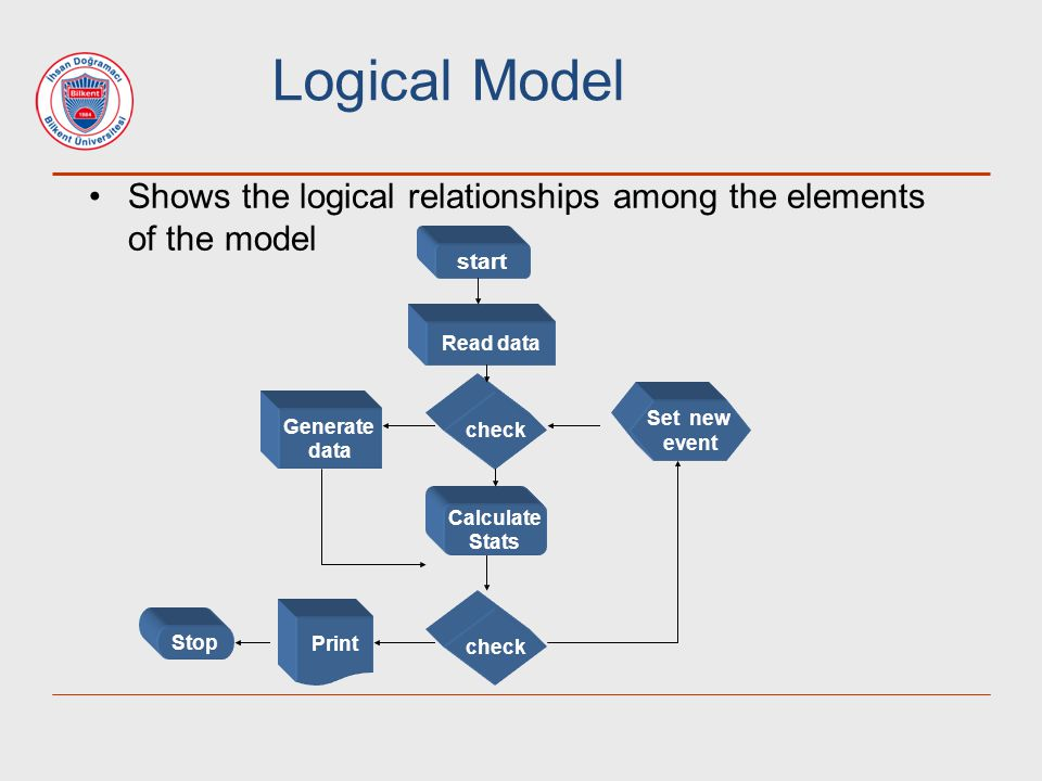 Logical Model Shows the logical relationships among the elements of the model. start. Read data. check.