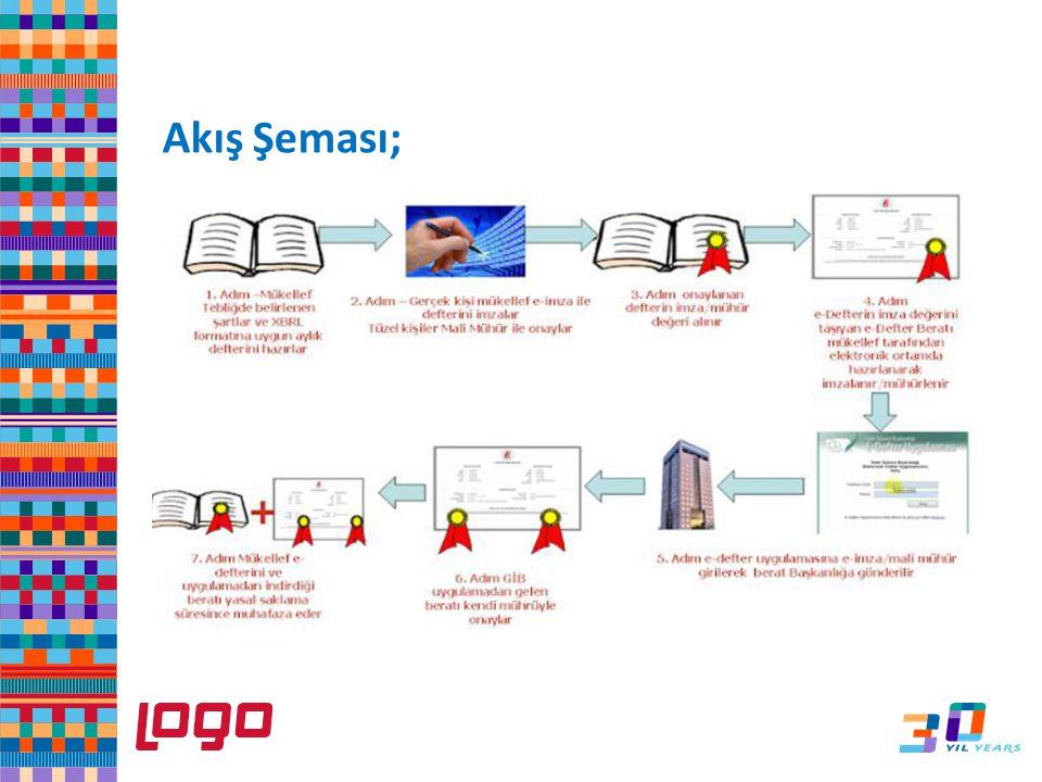Akış Şeması; Oldukça yoğun kullanılan e-beyanname ile aynı ekran formuna sahip. Kullanım kolaylığı ve kullanıcı alışkanlıkları ön plana çıkartıldı.