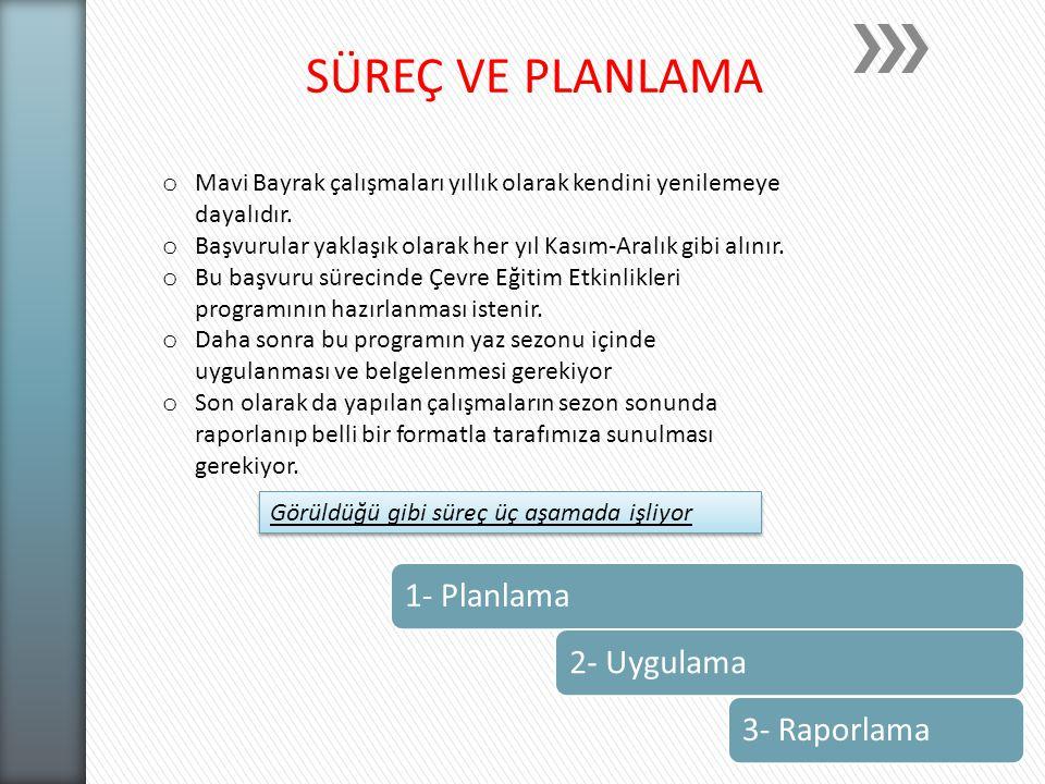 SÜREÇ VE PLANLAMA 1- Planlama 2- Uygulama 3- Raporlama