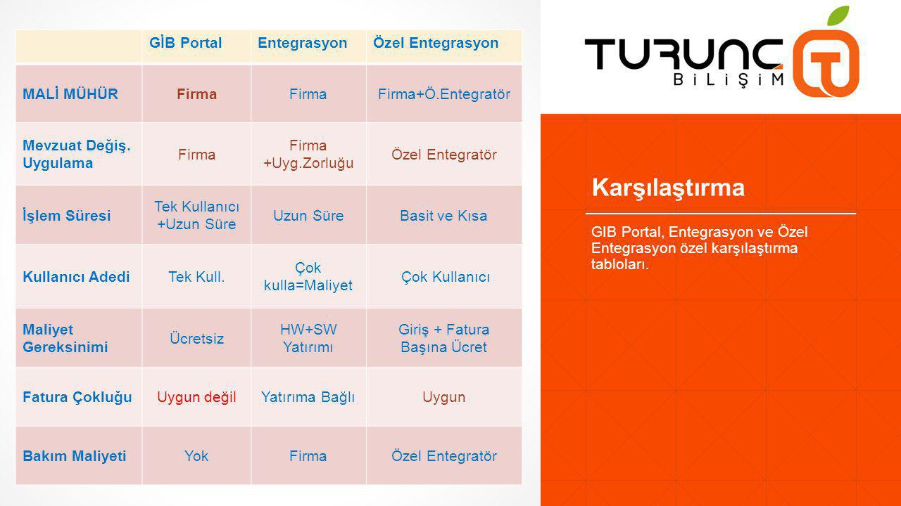 Karşılaştırma GİB Portal Entegrasyon Özel Entegrasyon MALİ MÜHÜR Firma