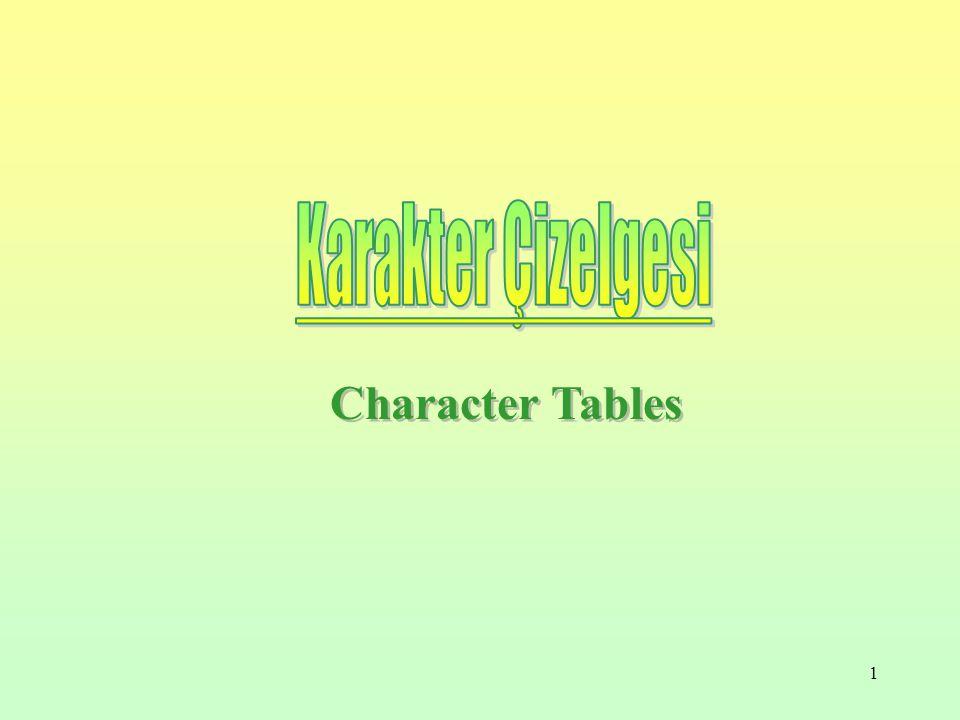 Karakter Çizelgesi Character Tables