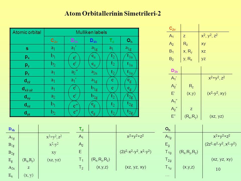 Atom Orbitallerinin Simetrileri-2