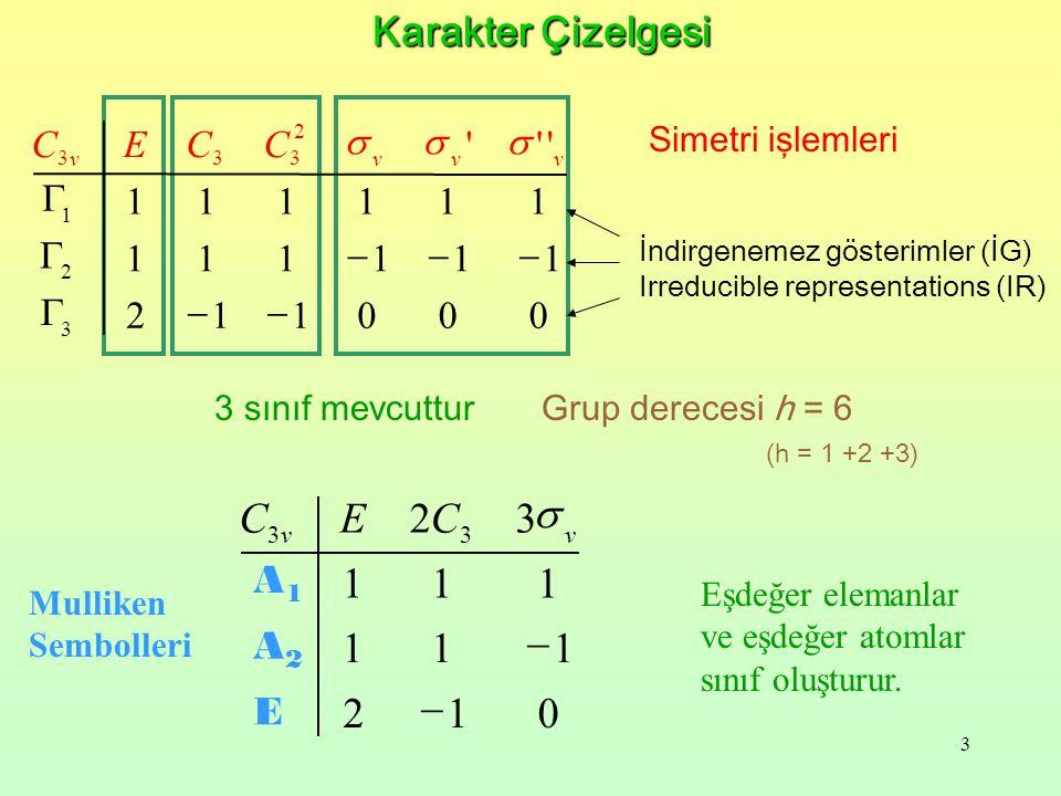 1 2 3 - C s Karakter Çizelgesi A1 A2 E C E C C s s s G 1 1 1 1 1