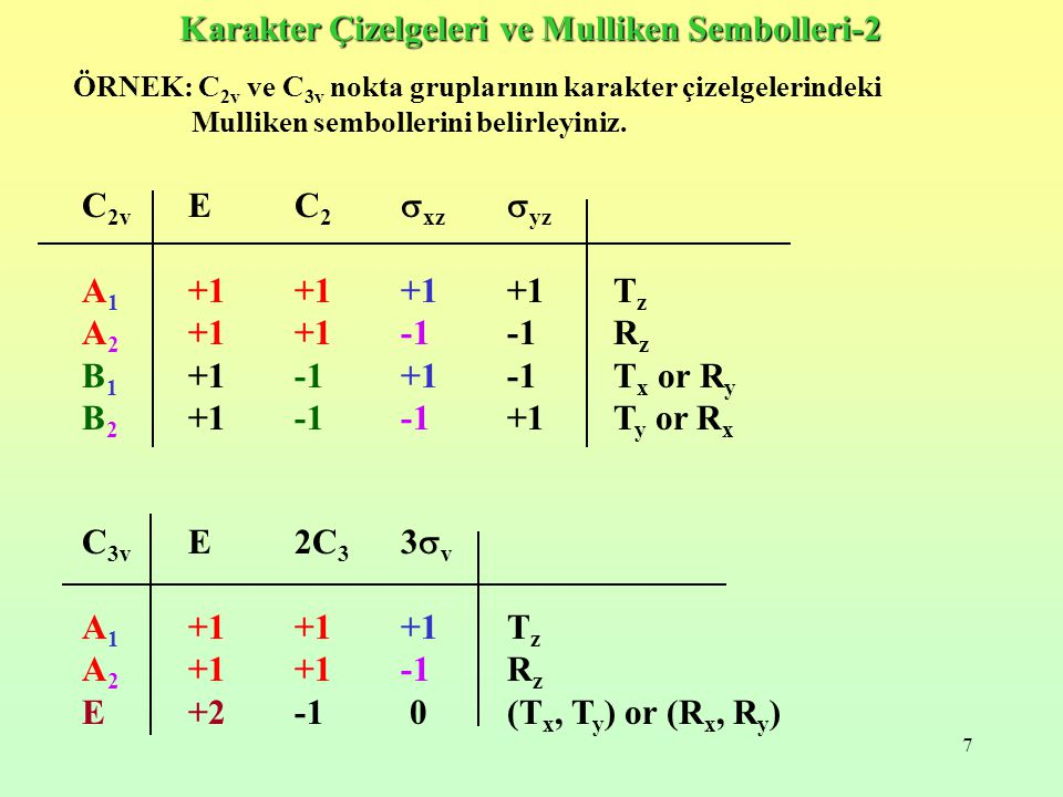 Karakter Çizelgeleri ve Mulliken Sembolleri-2