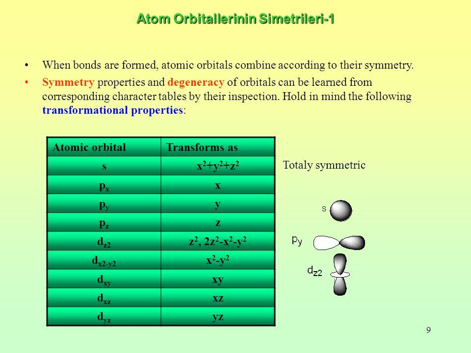 Atom Orbitallerinin Simetrileri-1