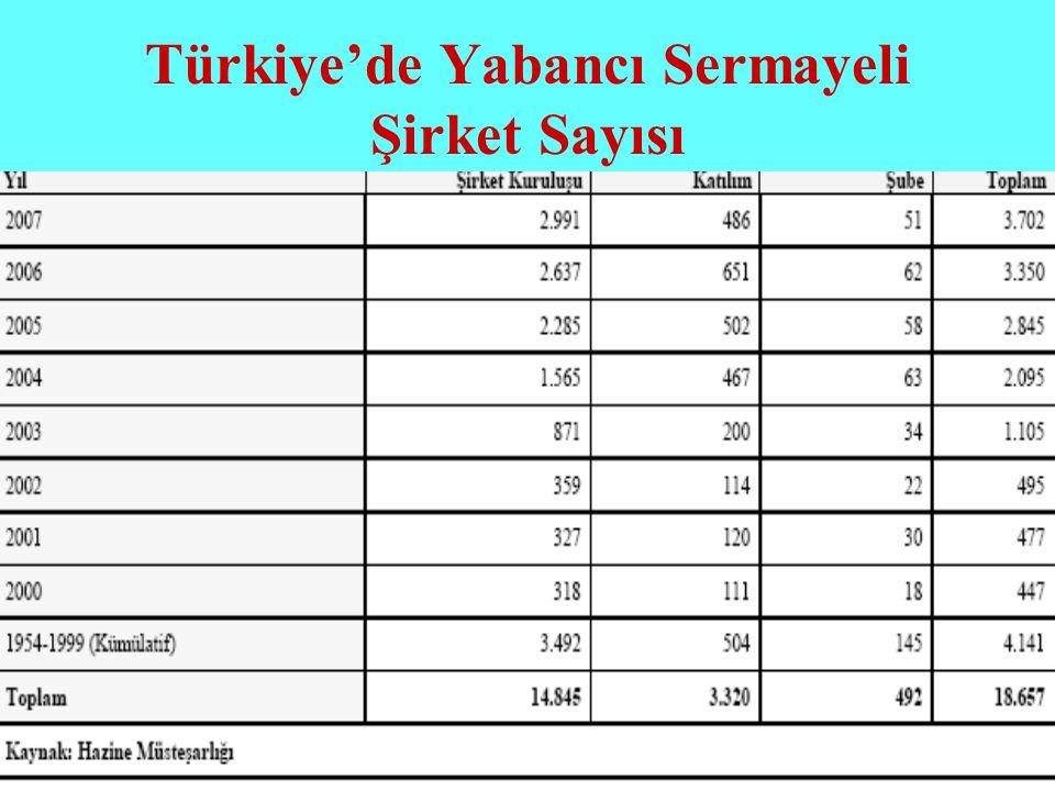 Türkiye'de Yabancı Sermayeli Şirket Sayısı