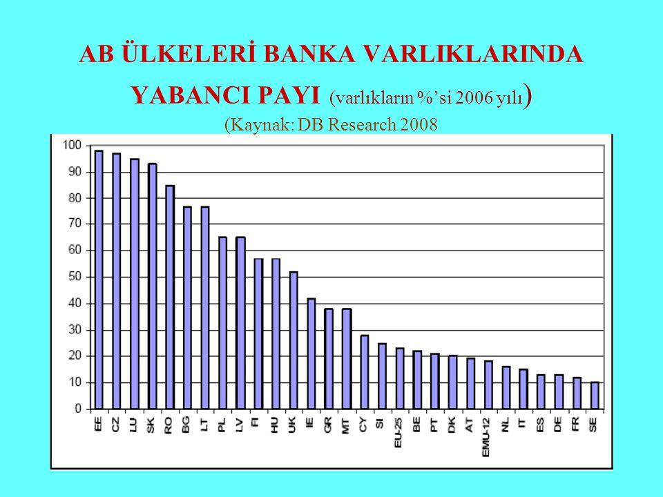 AB ÜLKELERİ BANKA VARLIKLARINDA YABANCI PAYI (varlıkların %'si 2006 yılı) (Kaynak: DB Research 2008