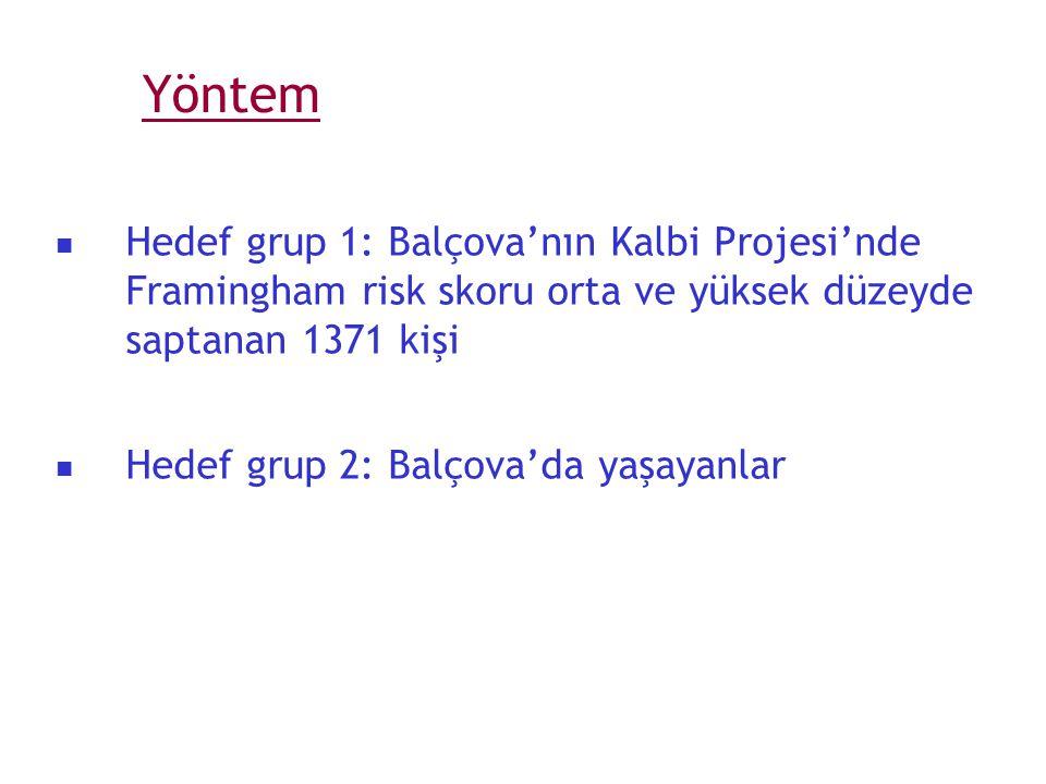 Yöntem Hedef grup 1: Balçova'nın Kalbi Projesi'nde Framingham risk skoru orta ve yüksek düzeyde saptanan 1371 kişi.