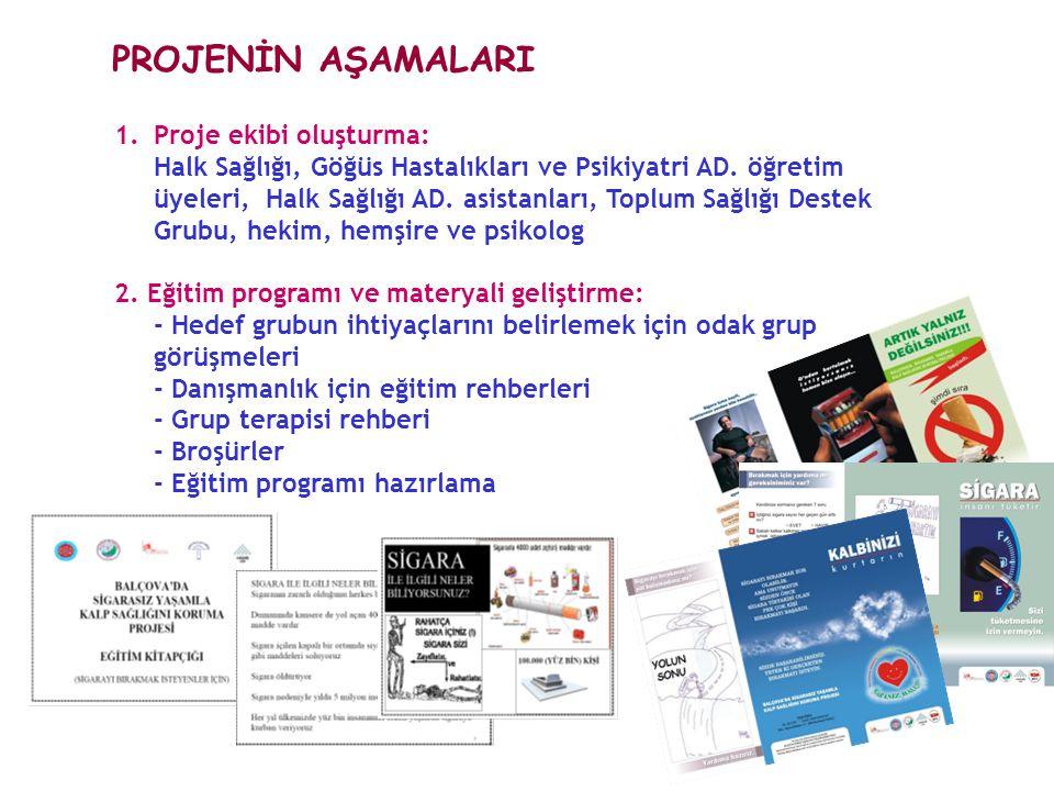 PROJENİN AŞAMALARI Proje ekibi oluşturma: