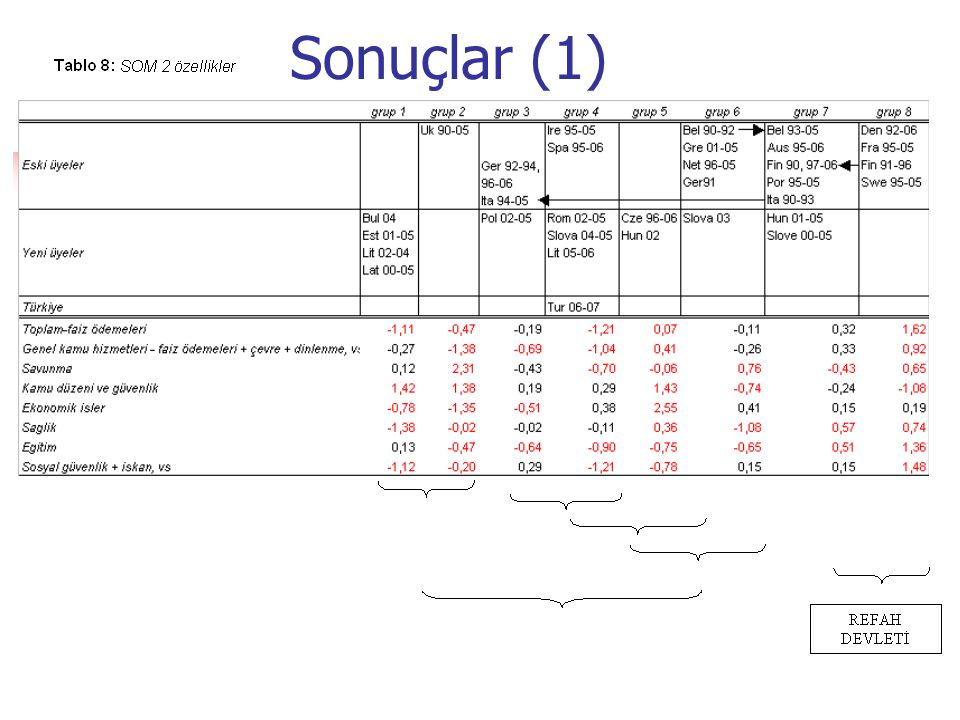 Sonuçlar (1)
