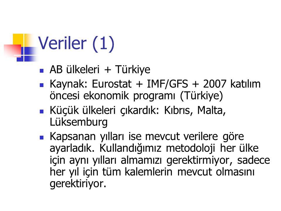 Veriler (1) AB ülkeleri + Türkiye