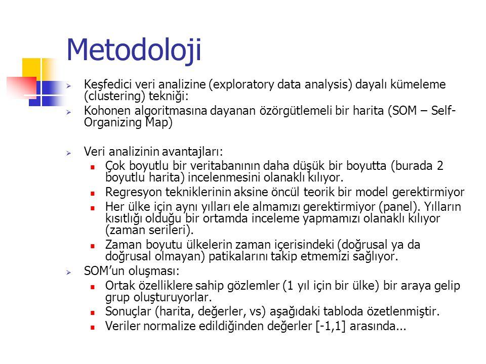 Metodoloji Keşfedici veri analizine (exploratory data analysis) dayalı kümeleme (clustering) tekniği: