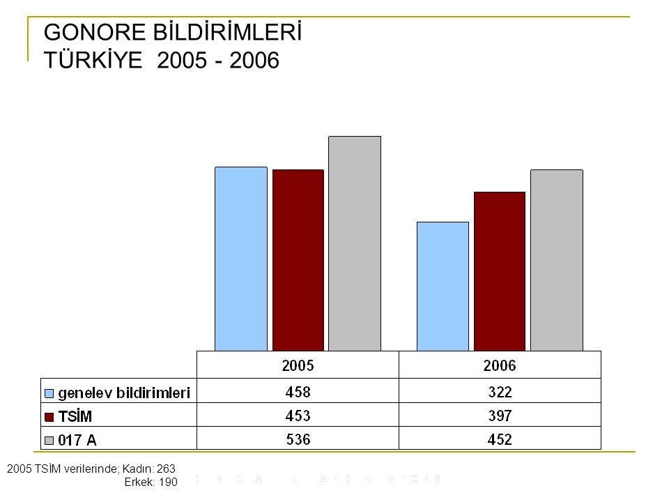 GONORE BİLDİRİMLERİ TÜRKİYE 2005 - 2006