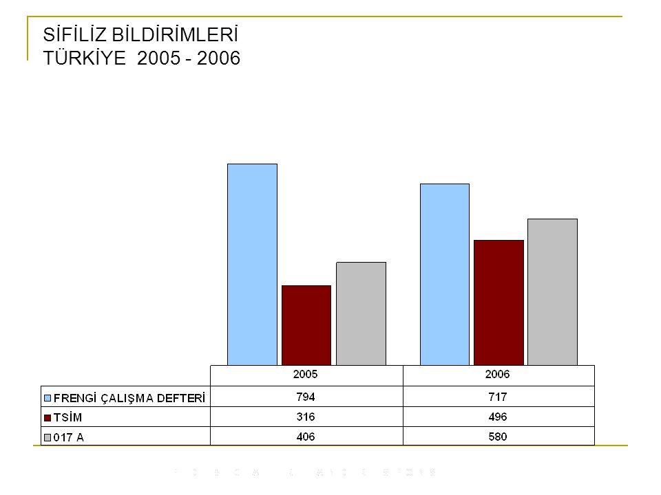 SİFİLİZ BİLDİRİMLERİ TÜRKİYE 2005 - 2006