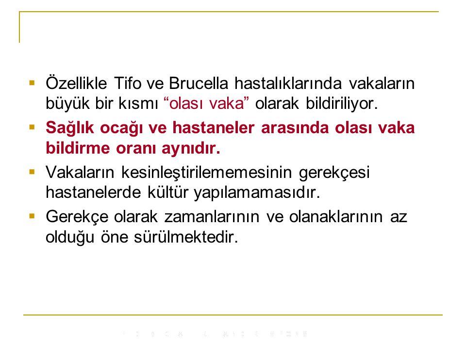 Özellikle Tifo ve Brucella hastalıklarında vakaların büyük bir kısmı olası vaka olarak bildiriliyor.