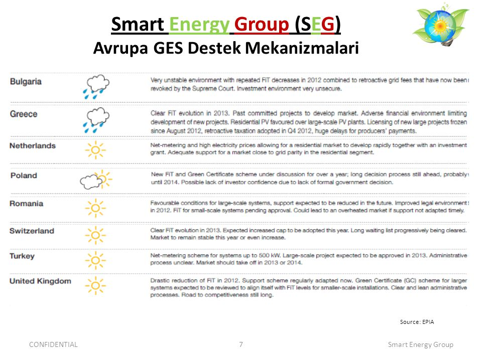 Smart Energy Group (SEG) Avrupa GES Destek Mekanizmalari