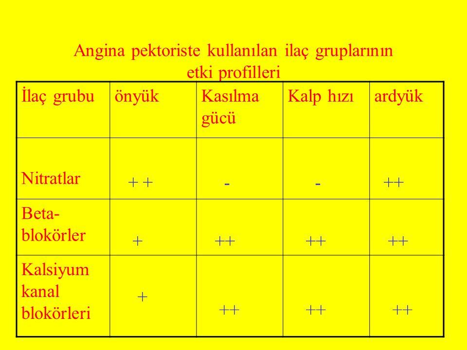 Angina pektoriste kullanılan ilaç gruplarının etki profilleri