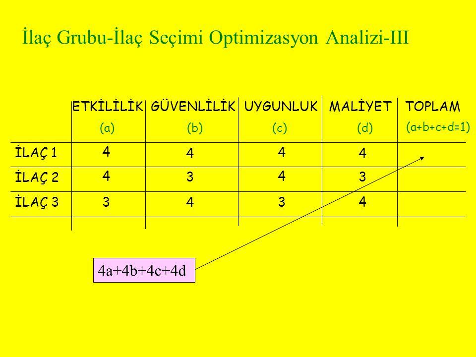 İlaç Grubu-İlaç Seçimi Optimizasyon Analizi-III