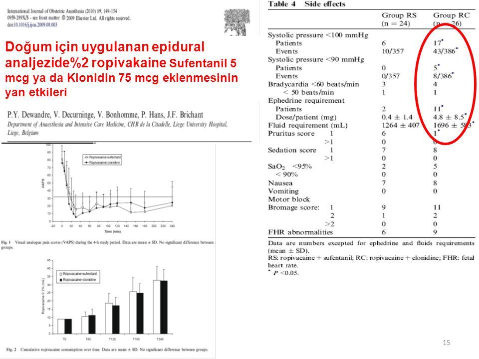 Doğum için uygulanan epidural analjezide%2 ropivakaine Sufentanil 5 mcg ya da Klonidin 75 mcg eklenmesinin yan etkileri