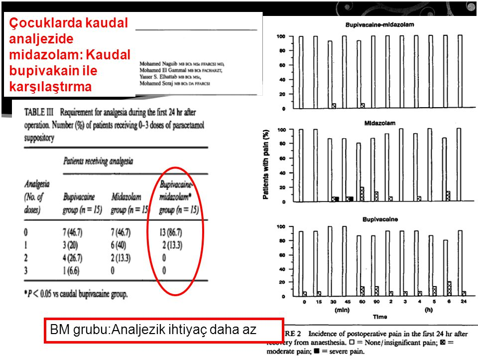 Çocuklarda kaudal analjezide midazolam: Kaudal bupivakain ile karşılaştırma