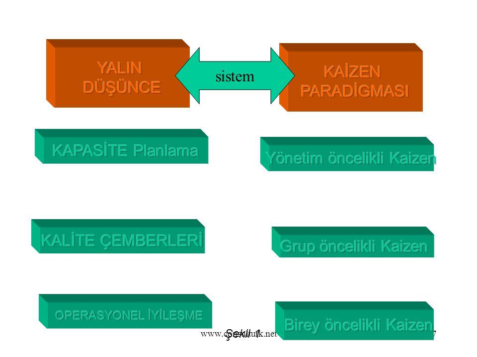 Yönetim öncelikli Kaizen