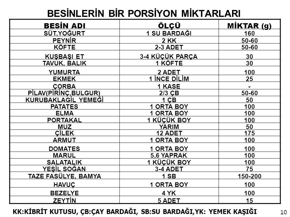 BESİNLERİN BİR PORSİYON MİKTARLARI