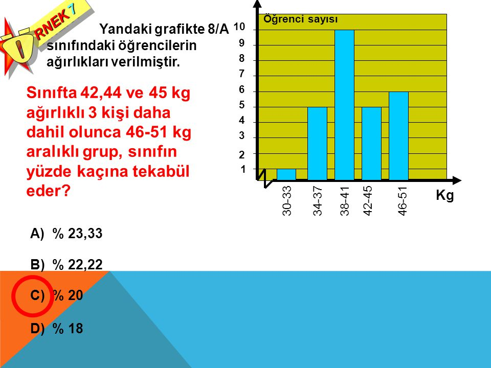 RNEK 7 Ö. Öğrenci sayısı. Yandaki grafikte 8/A sınıfındaki öğrencilerin ağırlıkları verilmiştir. 10.