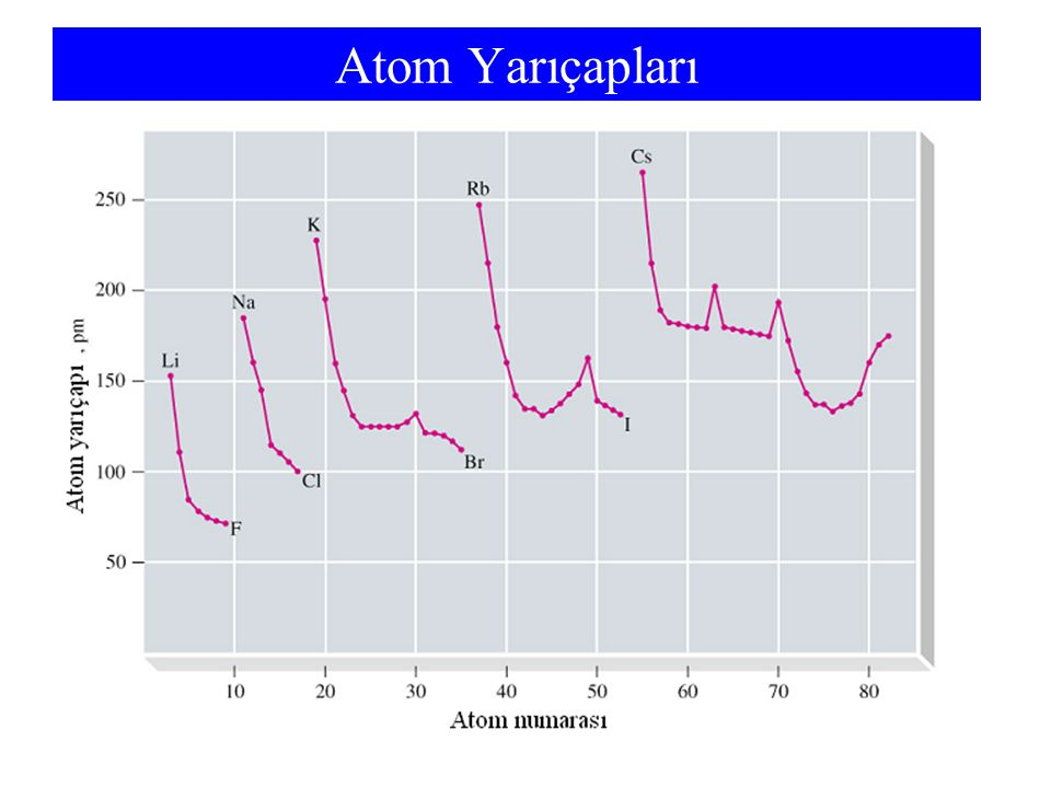 Atom Yarıçapları Radii increase down a group.