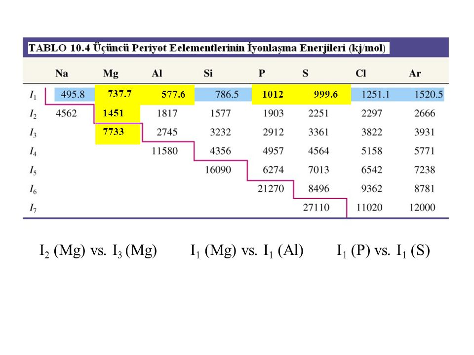 Table 10.4 Ionization Energies of the Third-Period Elements (in kJ/mol)