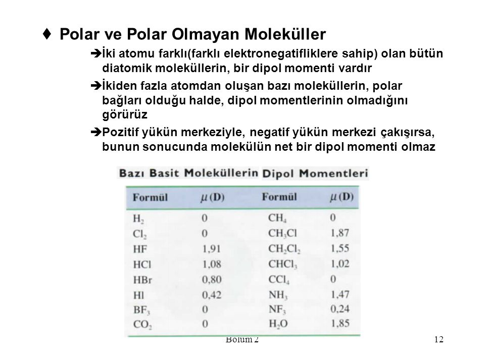 Polar ve Polar Olmayan Moleküller