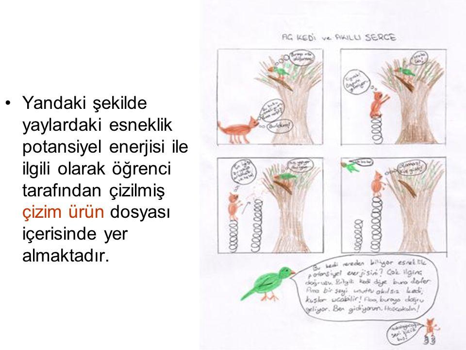 Yandaki şekilde yaylardaki esneklik potansiyel enerjisi ile ilgili olarak öğrenci tarafından çizilmiş çizim ürün dosyası içerisinde yer almaktadır.