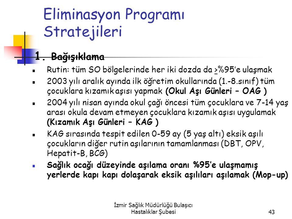 Eliminasyon Programı Stratejileri
