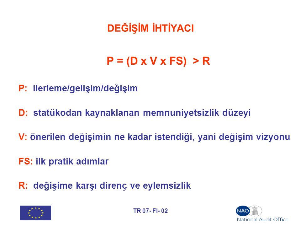 P = (D x V x FS) > R DEĞİŞİM İHTİYACI P: ilerleme/gelişim/değişim