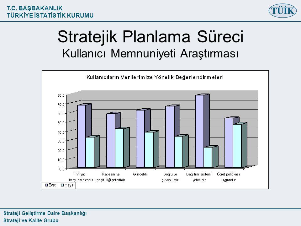 Stratejik Planlama Süreci Kullanıcı Memnuniyeti Araştırması