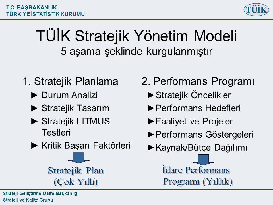 TÜİK Stratejik Yönetim Modeli 5 aşama şeklinde kurgulanmıştır