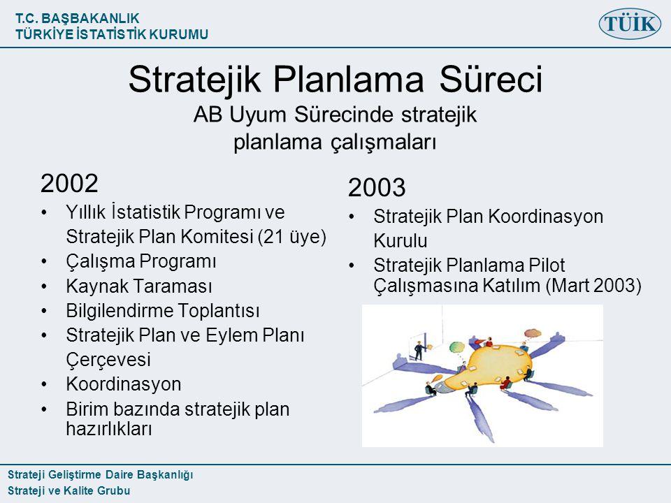 Stratejik Planlama Süreci AB Uyum Sürecinde stratejik planlama çalışmaları