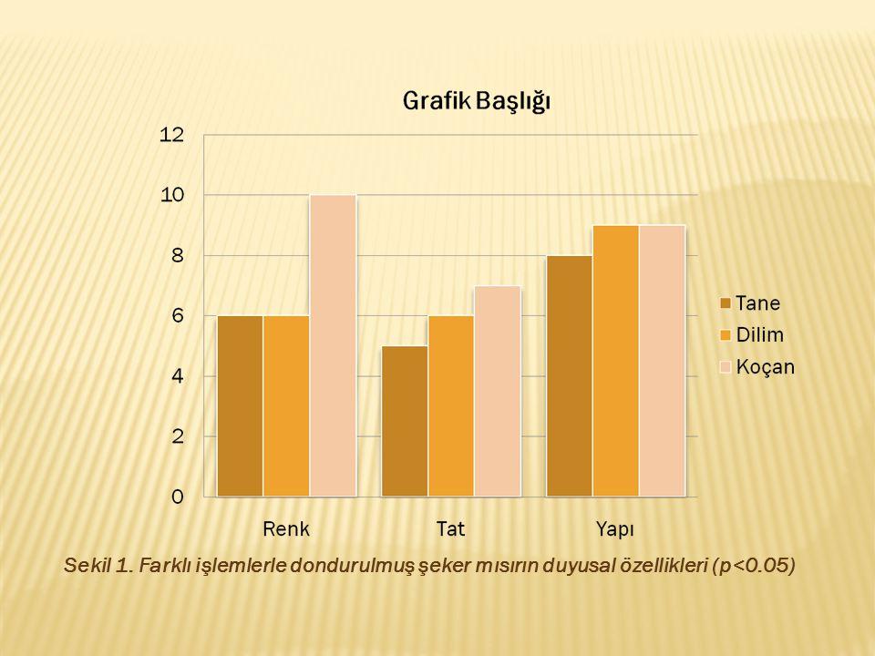 Sekil 1. Farklı işlemlerle dondurulmuş şeker mısırın duyusal özellikleri (p<0.05)