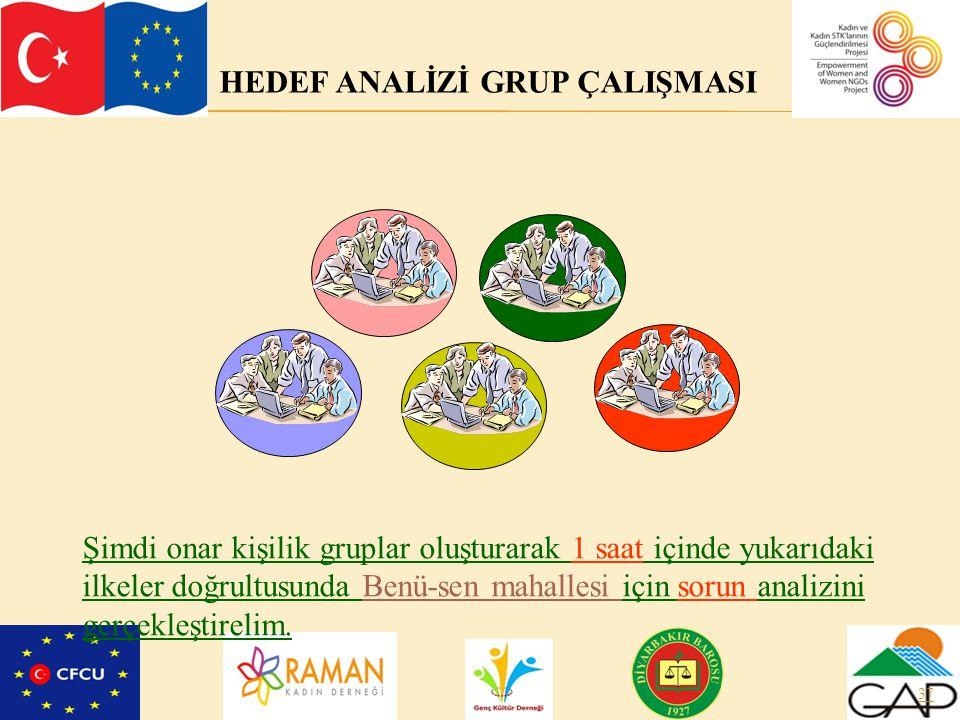 HEDEF ANALİZİ GRUP ÇALIŞMASI