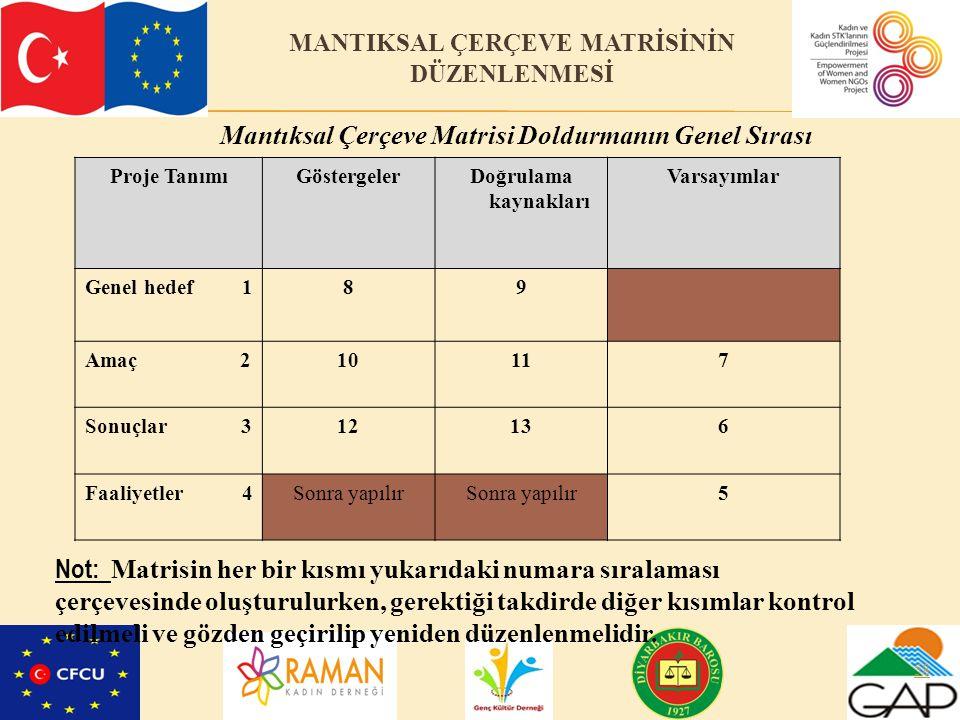 MANTIKSAL ÇERÇEVE MATRİSİNİN