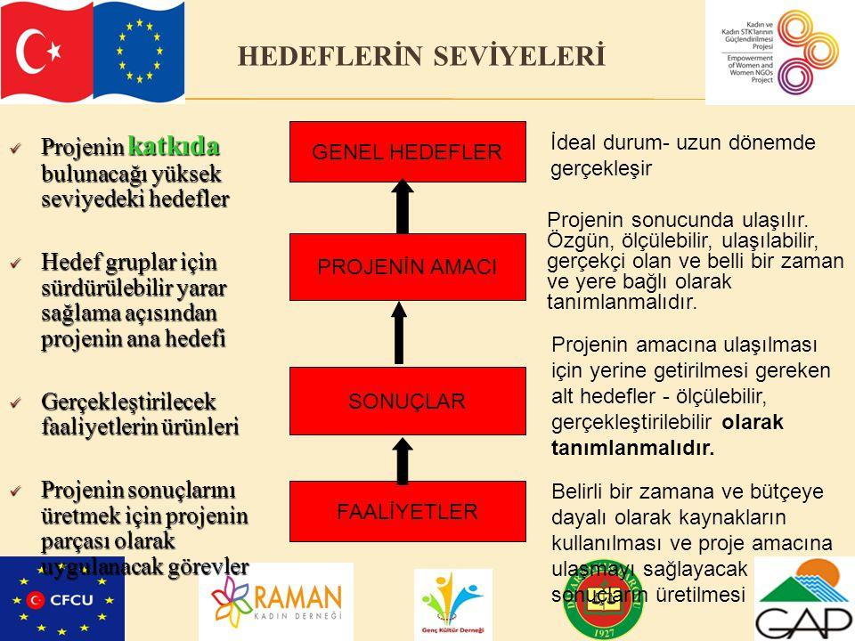 HEDEFLERİN SEVİYELERİ
